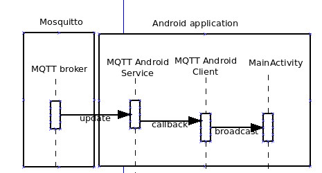 mqtt-broker-to-android