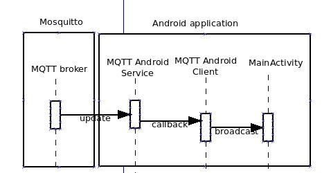 mqtt-broker-to-android
